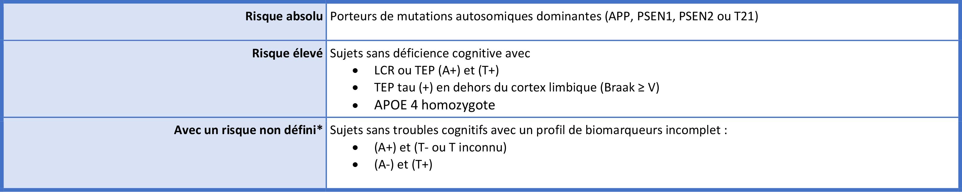 Table 2 – Sujets asymptomatiques à risque de progression (ARP) : proposition de stratification du risque en fonction des résultats des biomarqueurs