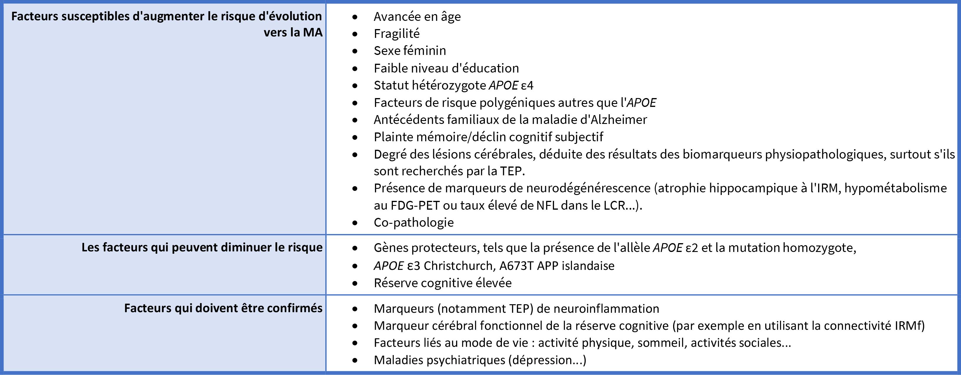 Table 3 - Vers un profil de risque personnalisé chez les sujets à risque asymptomatiques